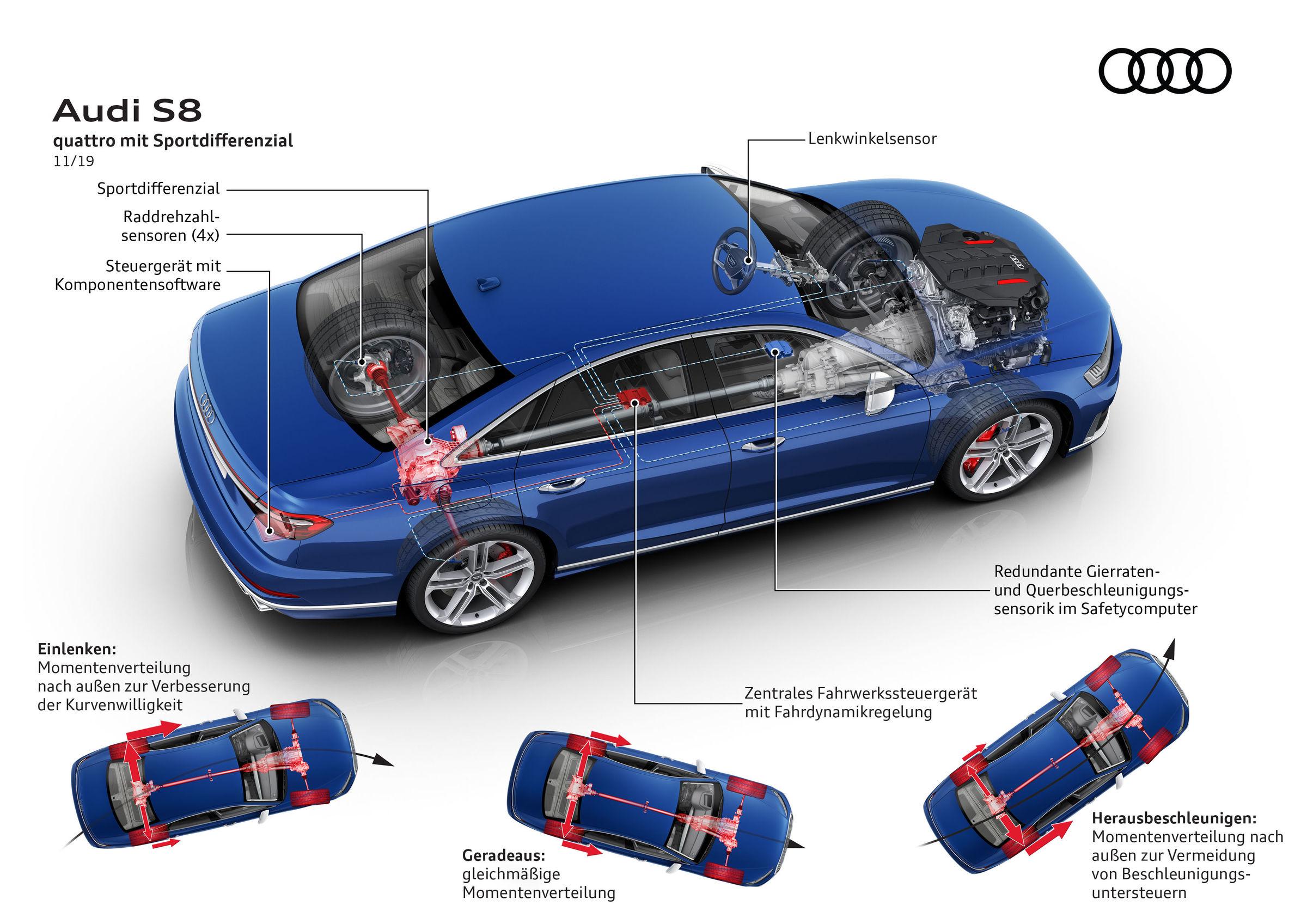 Audi S8 Quattro System