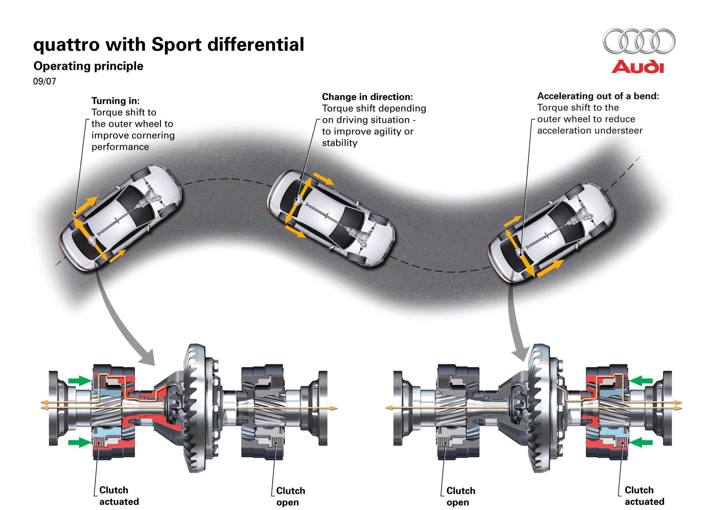 Audi Torque Vectoring