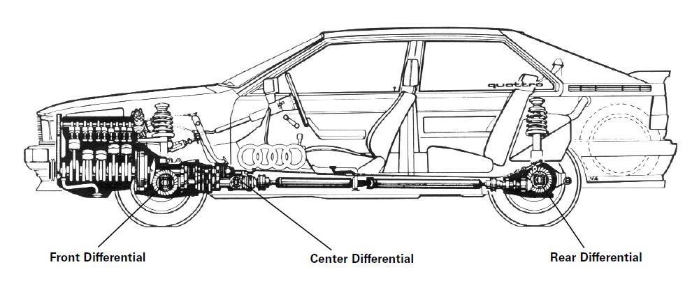 Audi Ur quattro 1980 cutaway blueprint