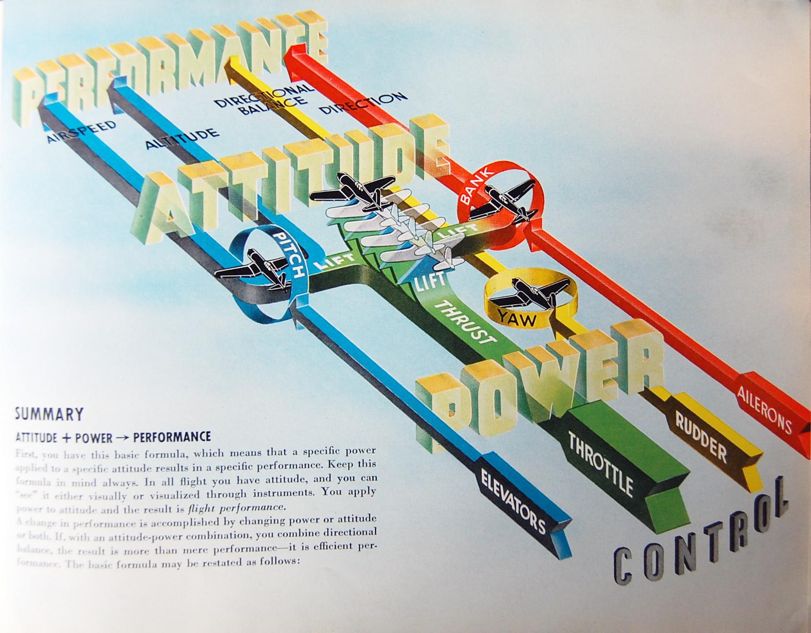 Flight Thru Instruments Manual Summary