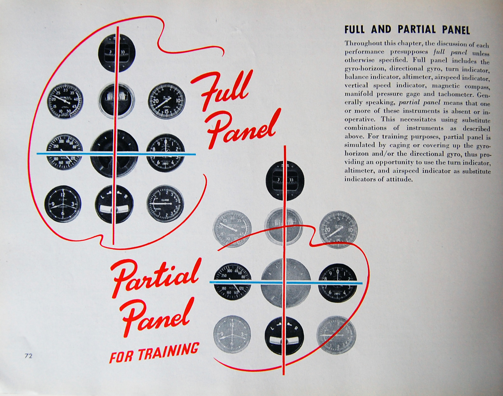 Flight Thru Instruments Manual Panel Gauges