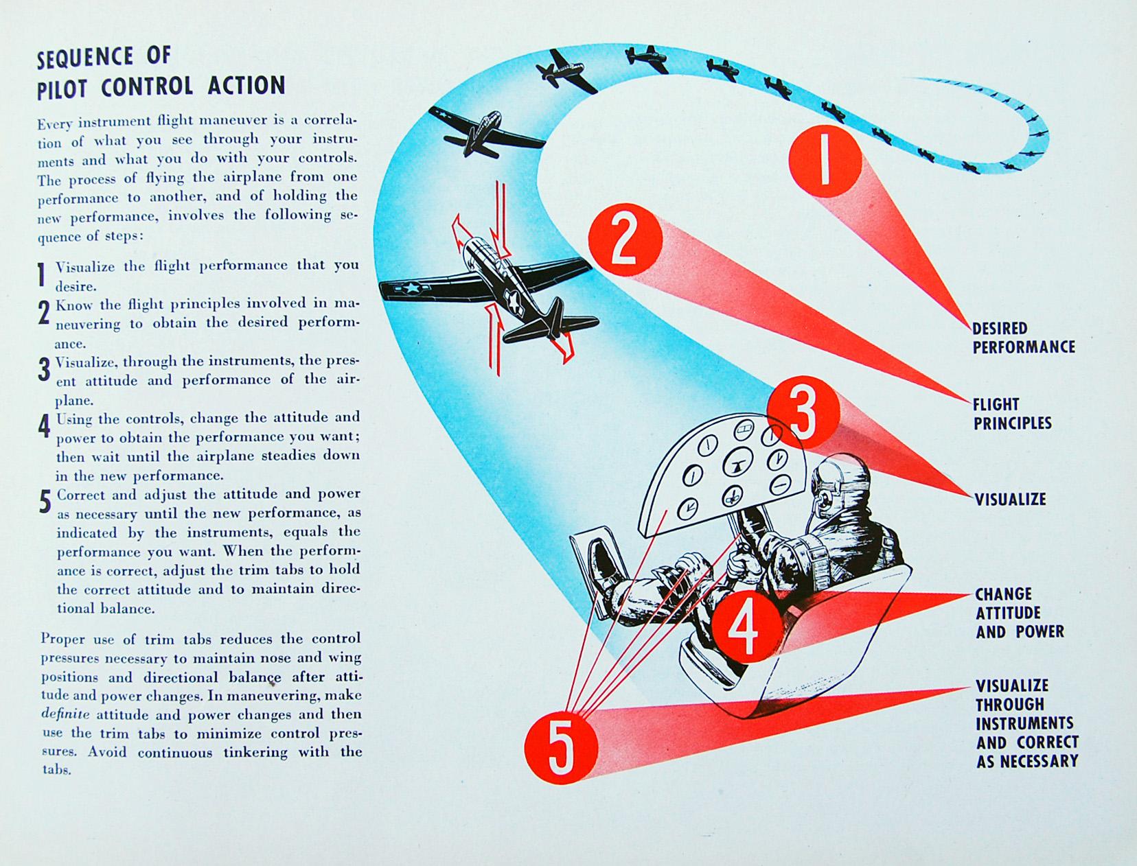 Flight Thru Instruments Manual Pilot Control Action