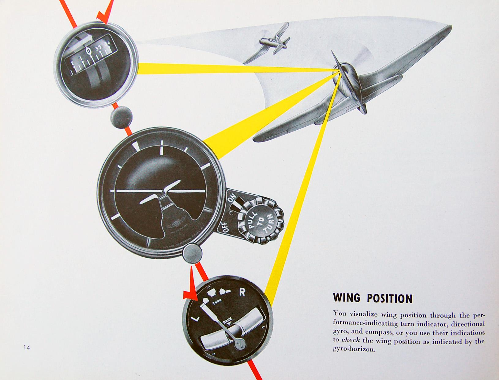 Flight Thru Instruments Manual Wing Position