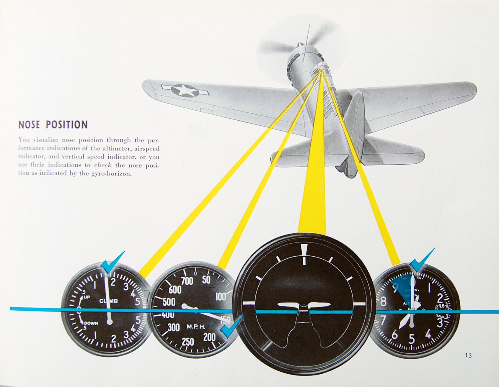 Flight Thru Instruments Manual Nose Position