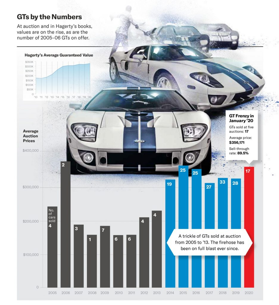 2005 2006 Ford GT Sales Data Graphic
