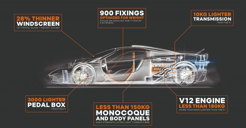 McLaren T50 Side Profile Enhancements Graphic