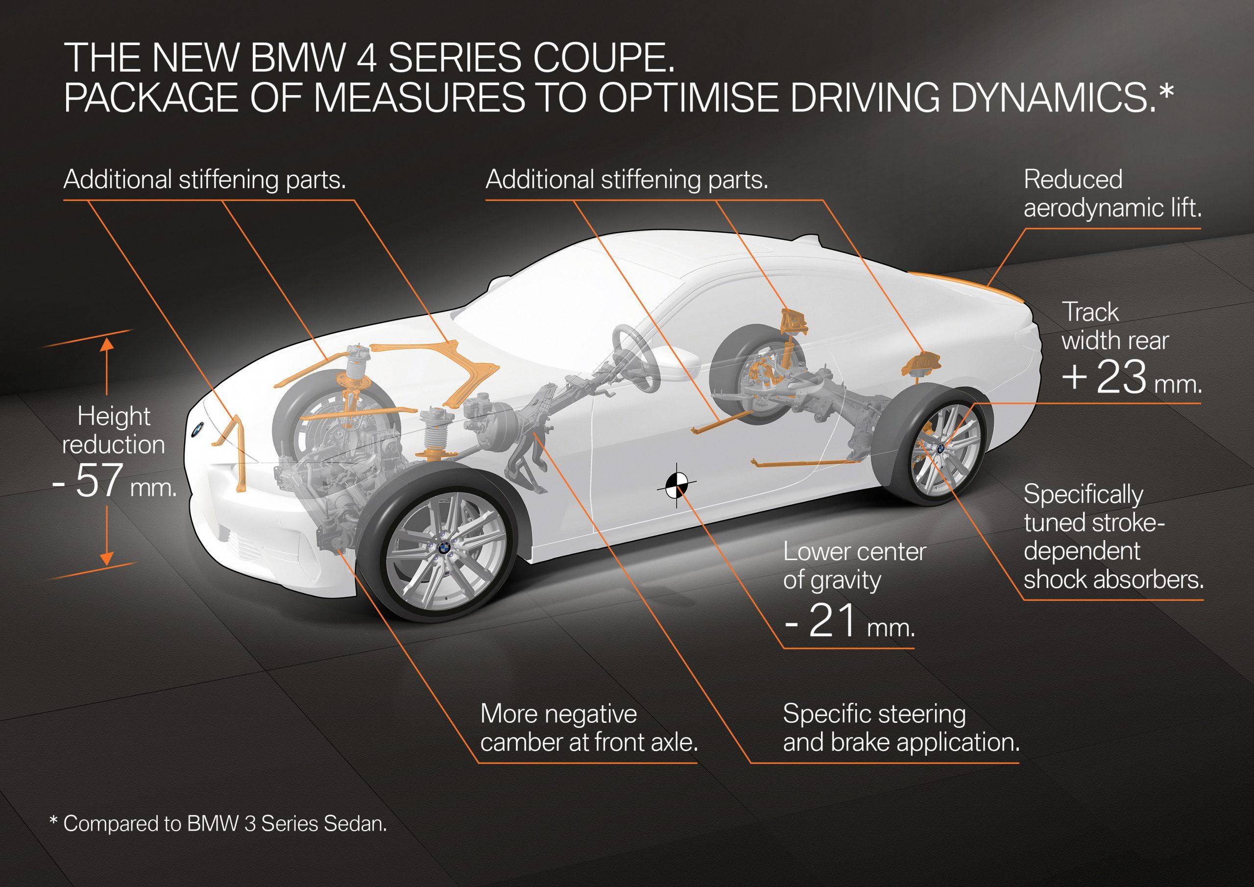 2021 BMW 4 Series schematic