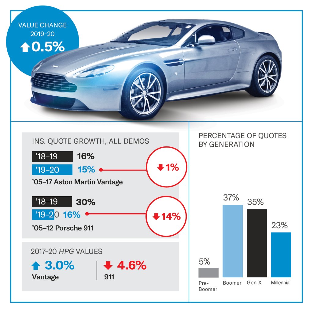 Aston Martin Vantage value infographic