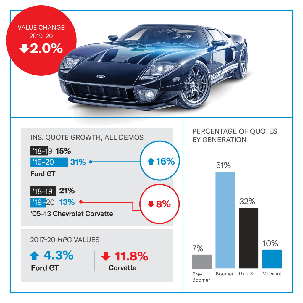 Ford GT value infographic