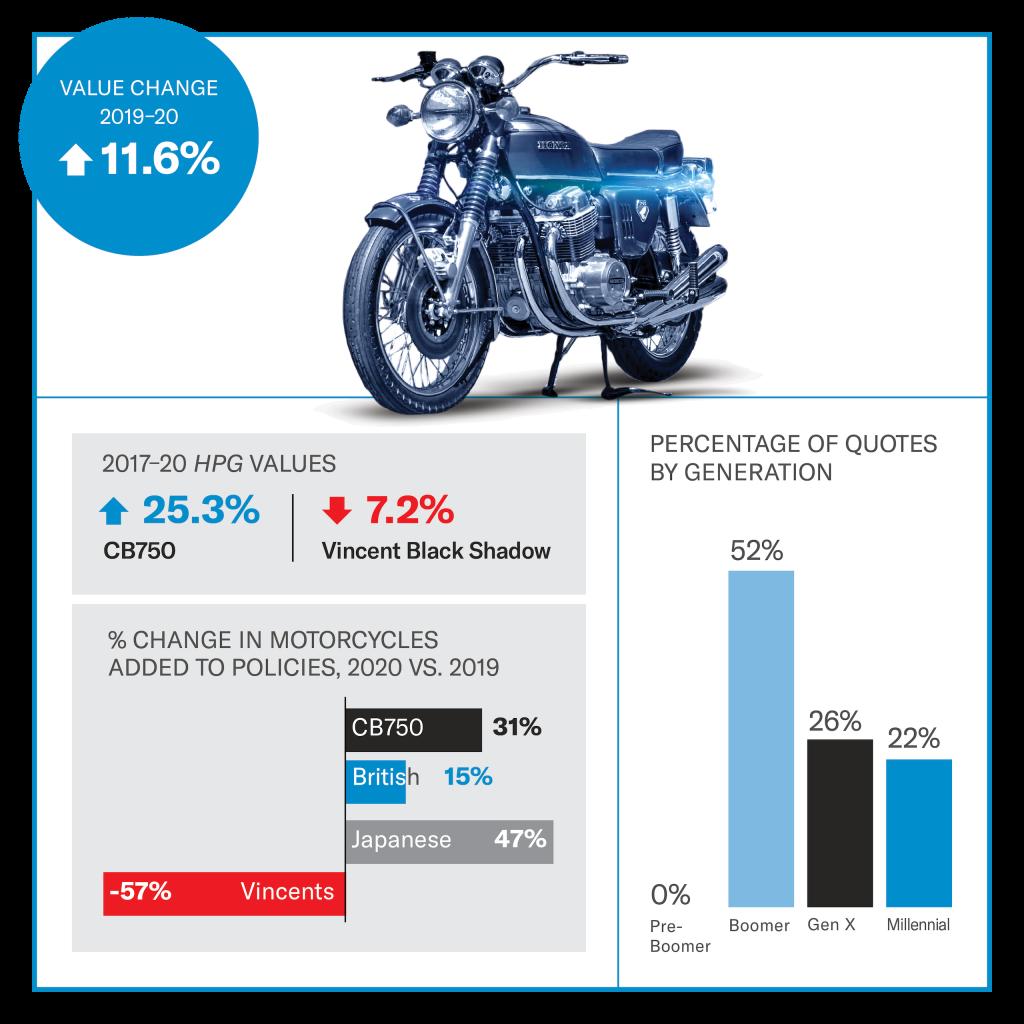 Honda CB750 value infographic