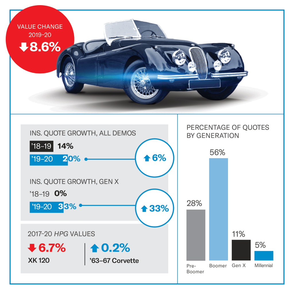 Jaguar XK 120 value infographic