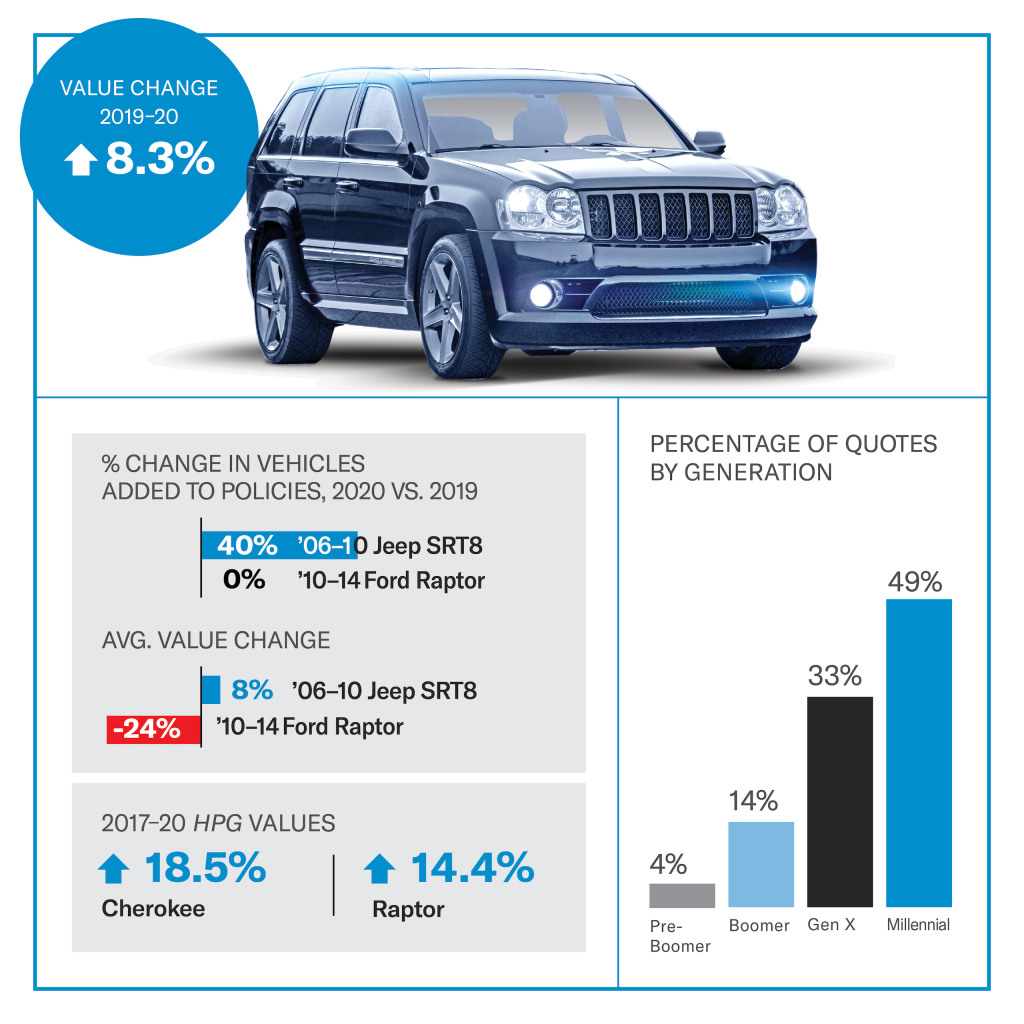 Jeep Grand Cherokee SRT8 value infographic