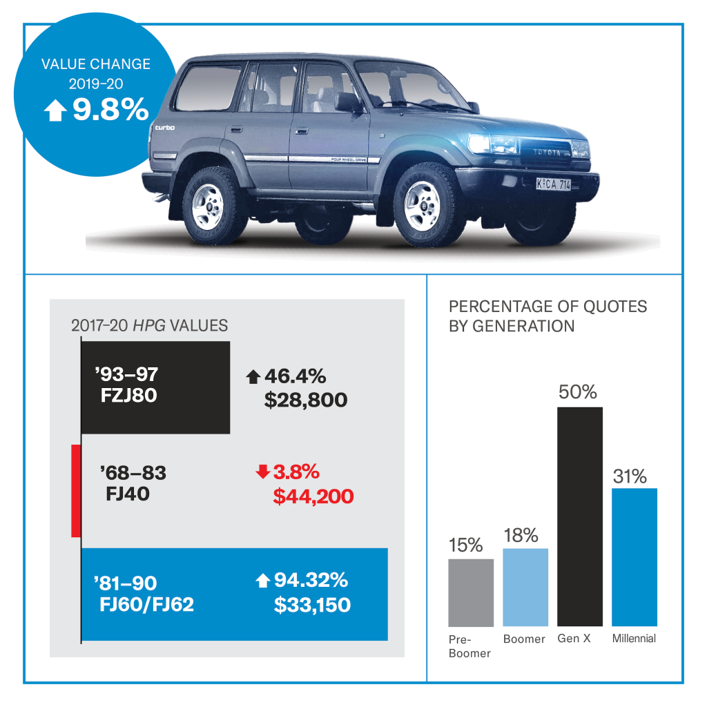 Toyota Land Cruiser FZJ80 value infographic