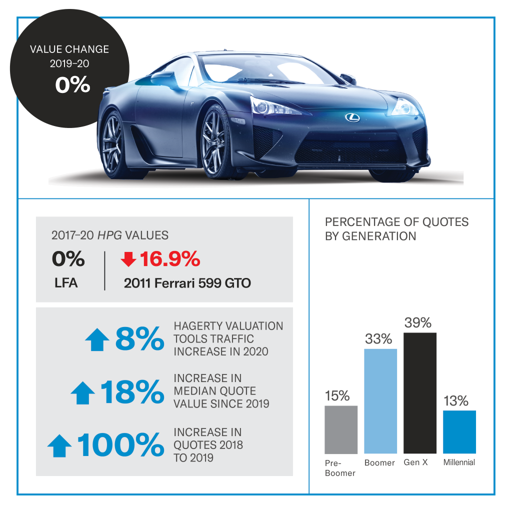 Lexus LFA value infographic