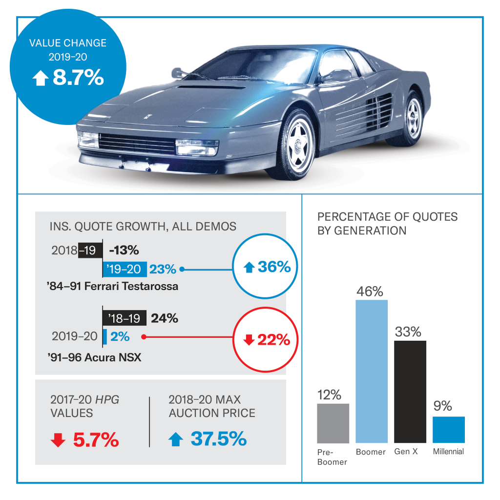 Ferrari Testarossa value infographic