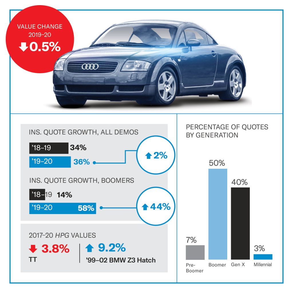 Audi TT quattro value infographic