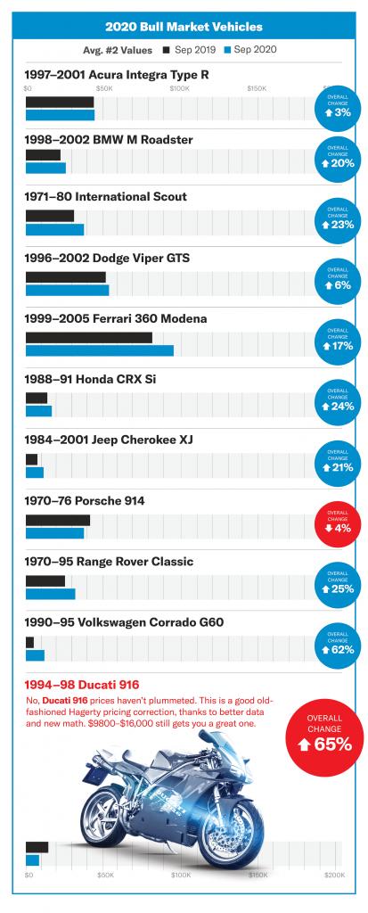 2020 Bull Market Vehicle Values