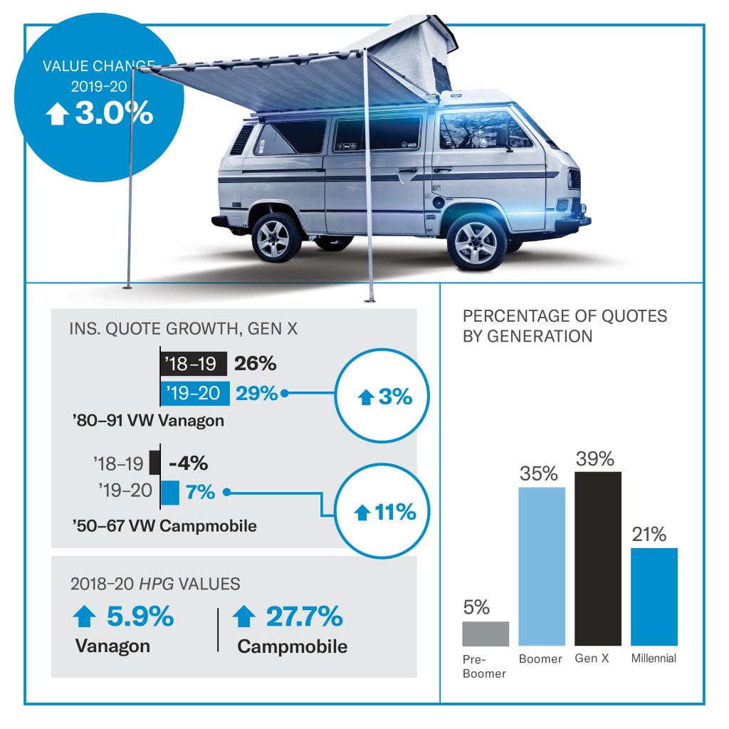 Volkswagen Vanagon Values