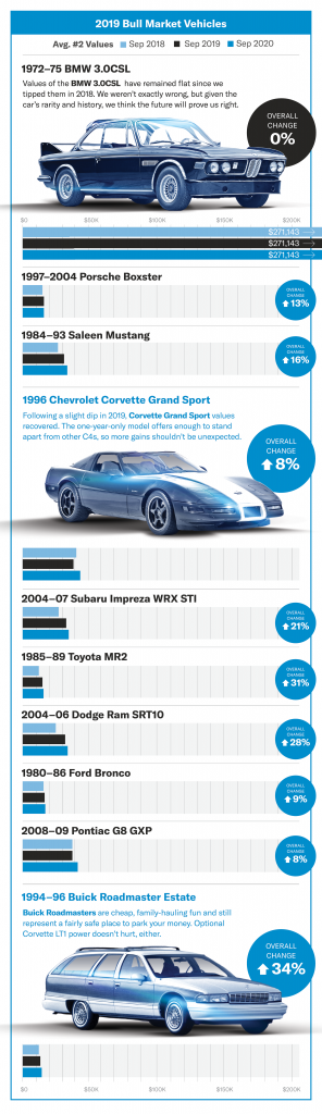 2019 hagerty bull market picks results infographic