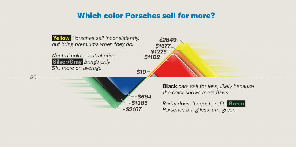 porsche Color chart insider insight Jan 2021
