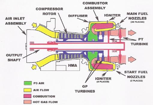 turbinechart MTT