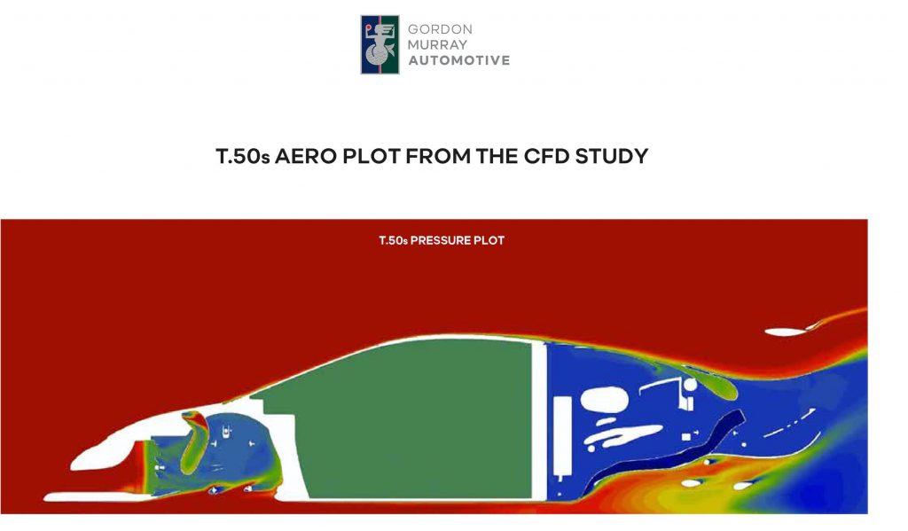 GMA T50s aero plot graphic