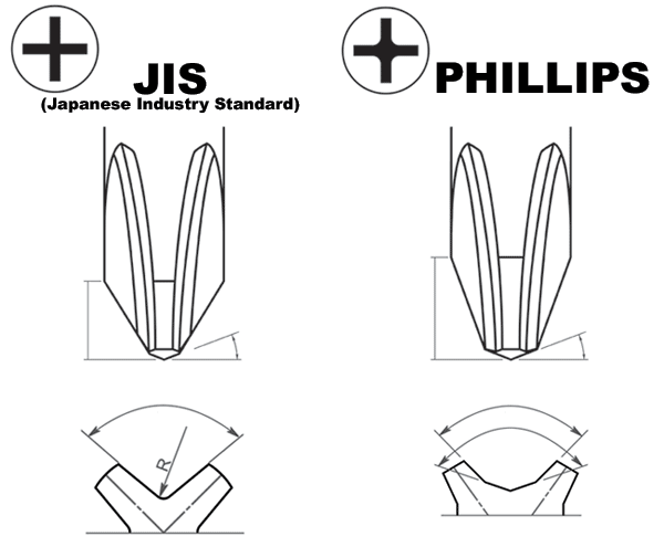 jis and phillips tool drawing