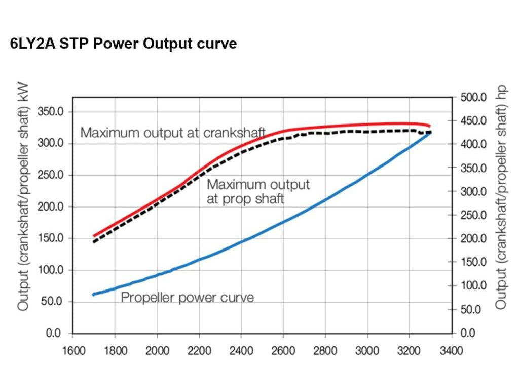 6LY2A_STP engine curve specs