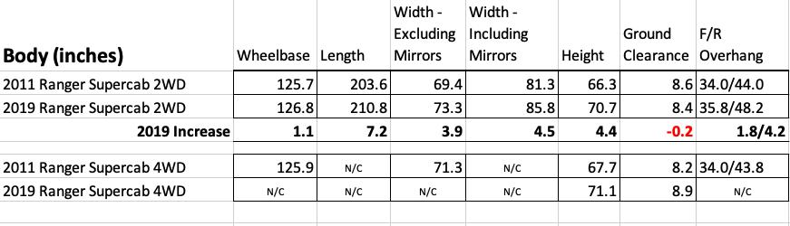 Old vs New Ranger sizes