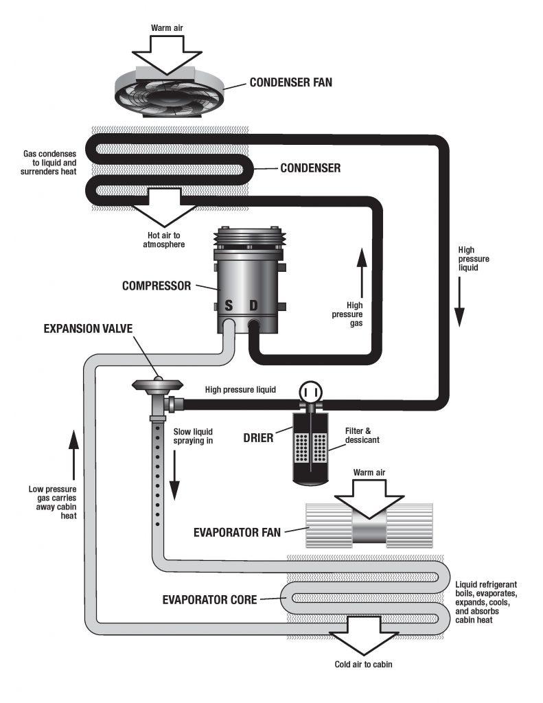 Rob Siegel - Vintage air conditioning - AC_Diagram_Plumbing