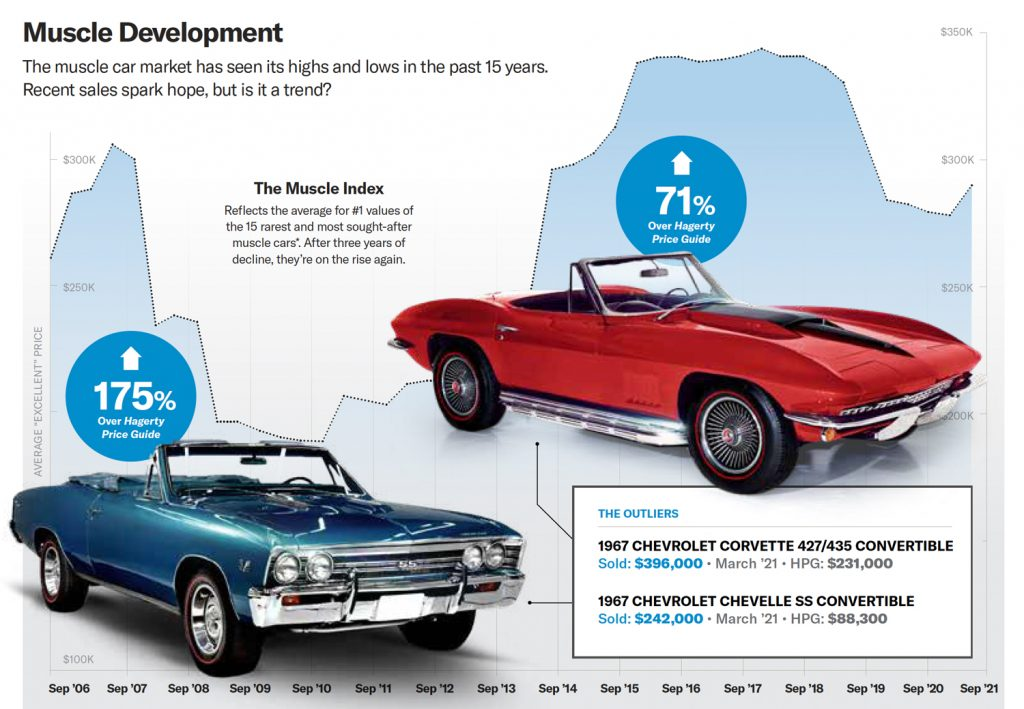 Muscle car market development