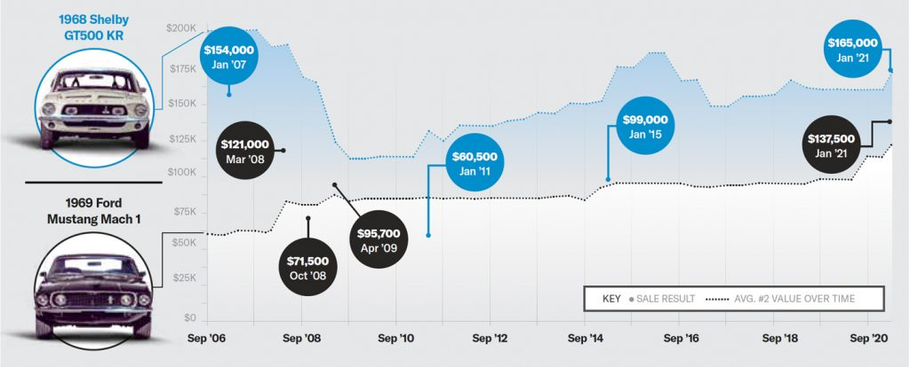 Two mustangs sales cycles chart