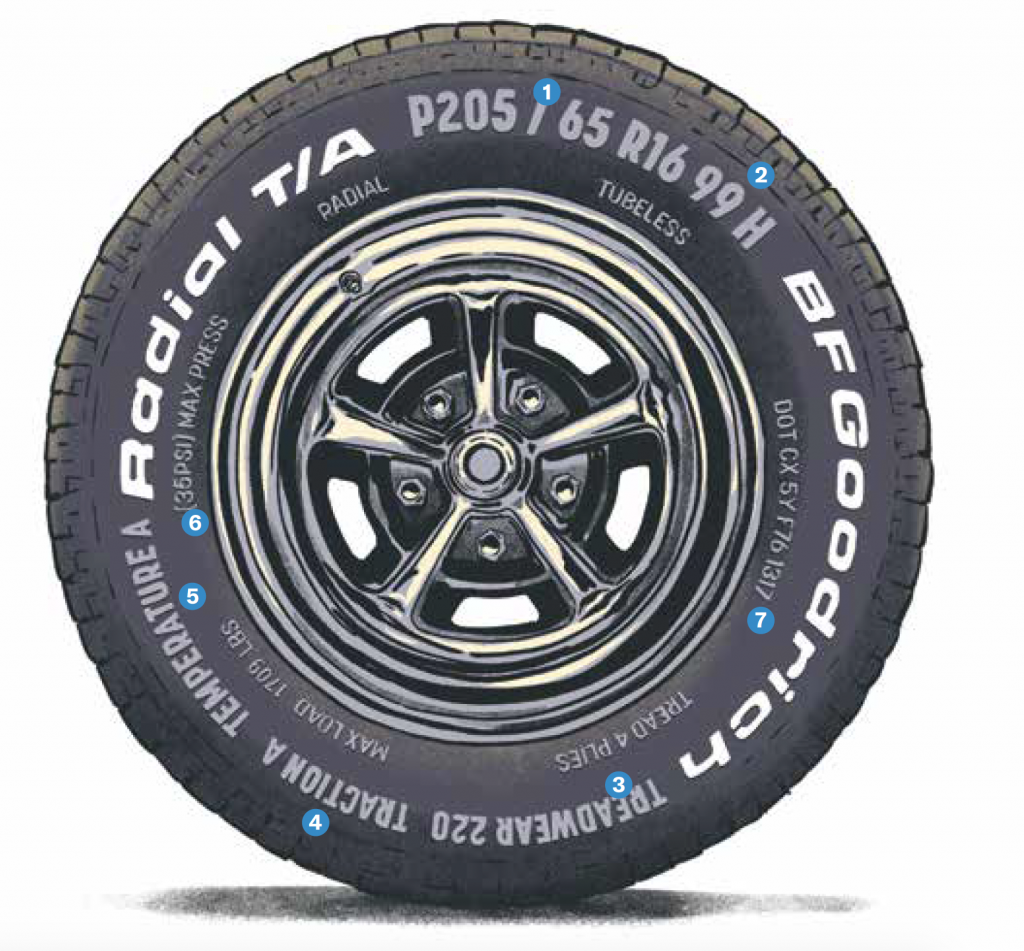 BF Tire Decoding Mag