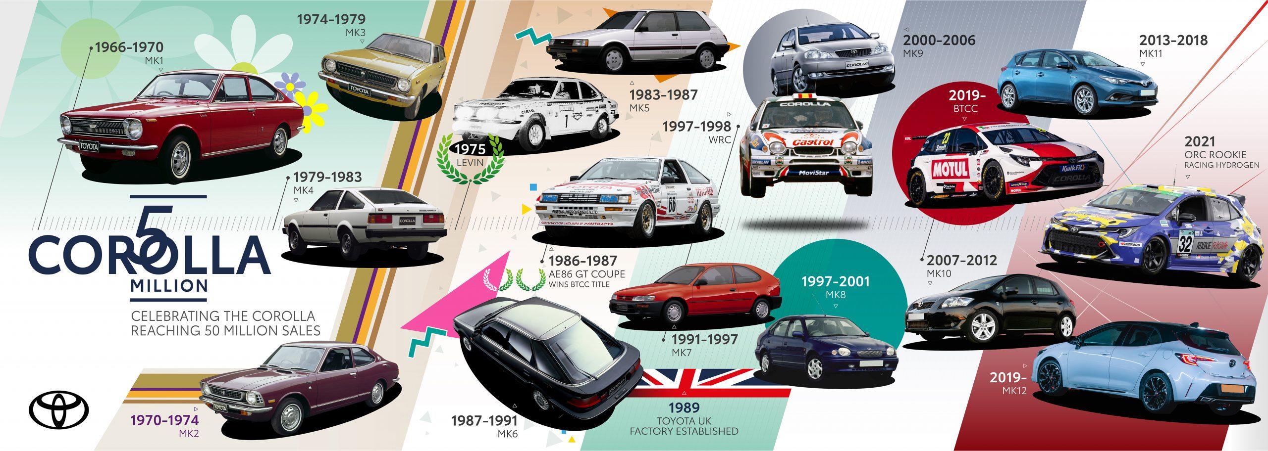 Corolla-360-Timeline-