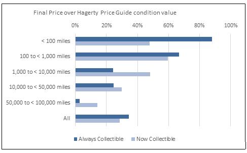 low mileage premium collector car prices