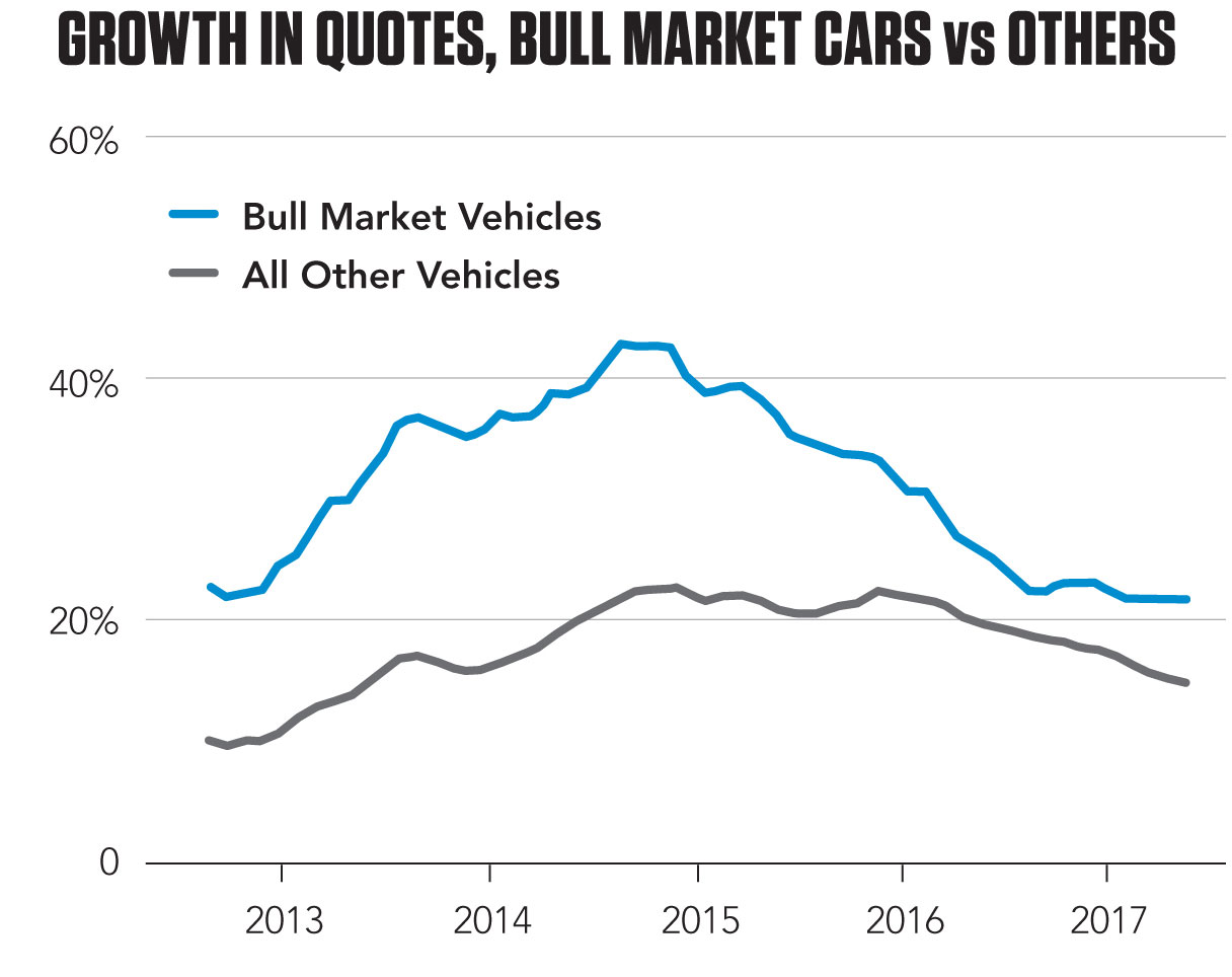Bull market quote growth