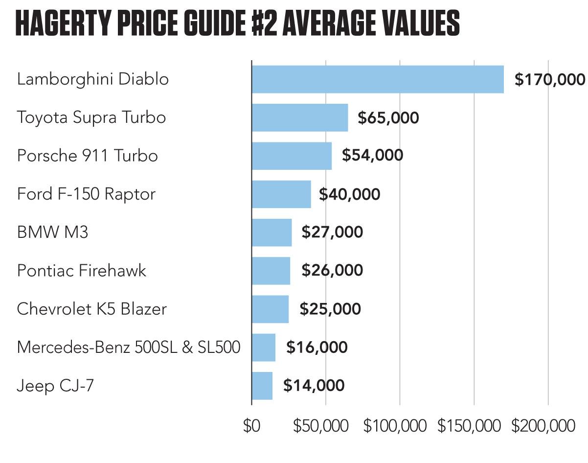 Average values of the Hagerty Bull Market