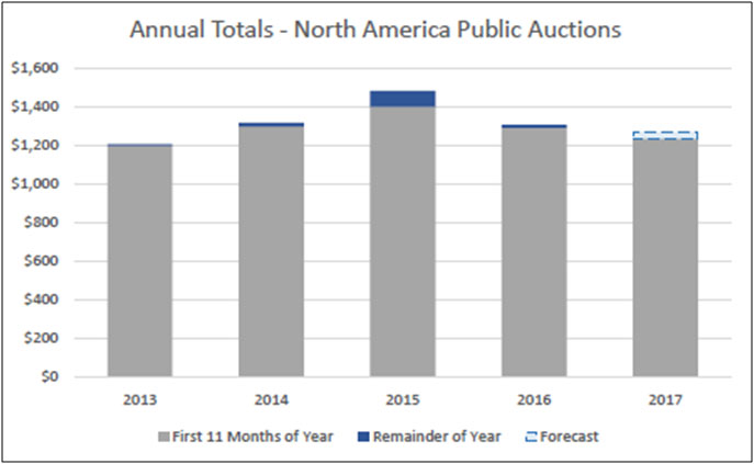 Despite a nominally down year, 2017 auction totals are consistent with three of the last four years.