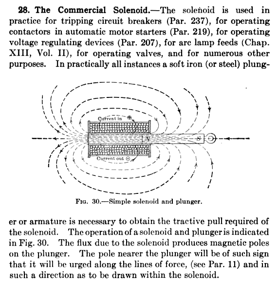An illustration of the workings of a solenoid from 1920. Apply power, and the plunger extends forward.