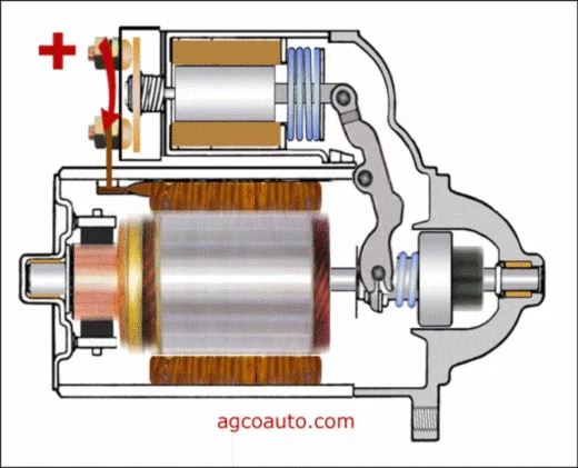 Starter solenoid in the powered state with plunger and pinion gear extended and the starter motor spinning the pinion gear.