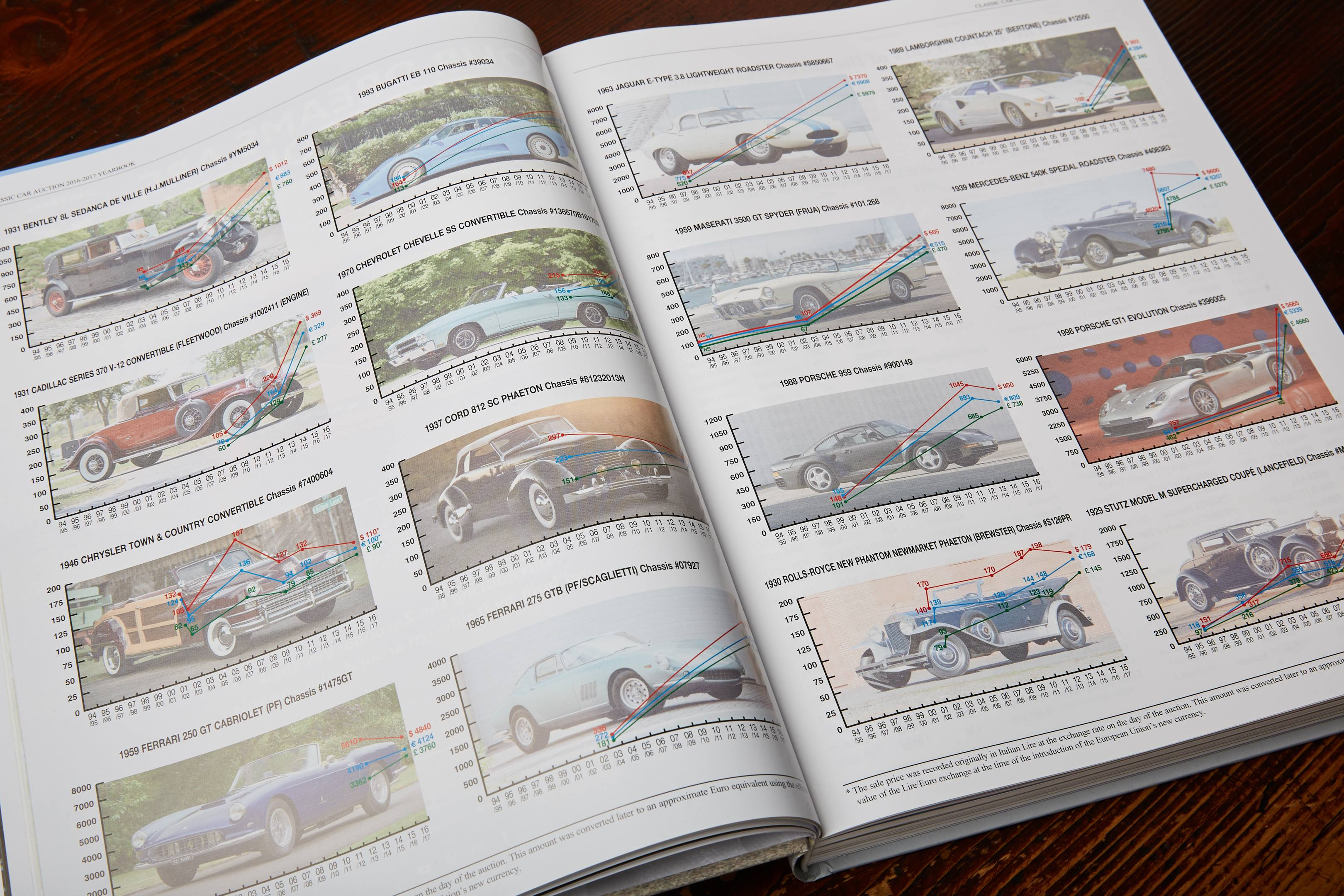 Classic Car Auction Yearbook graph examples