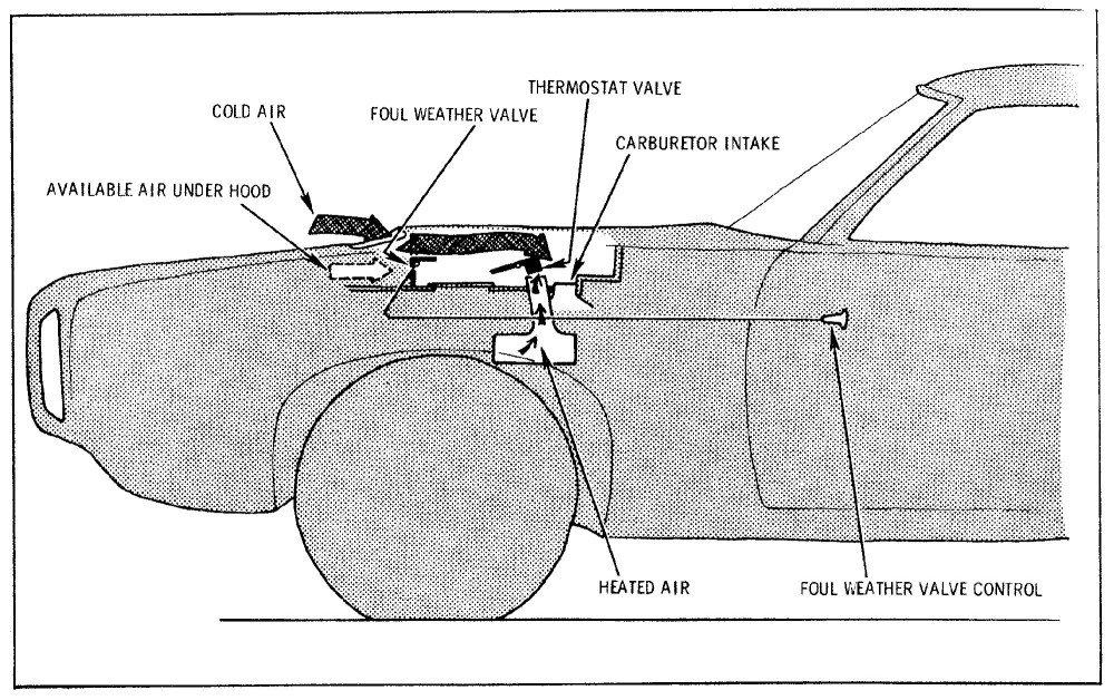Pontiac Ram Air functional diagram