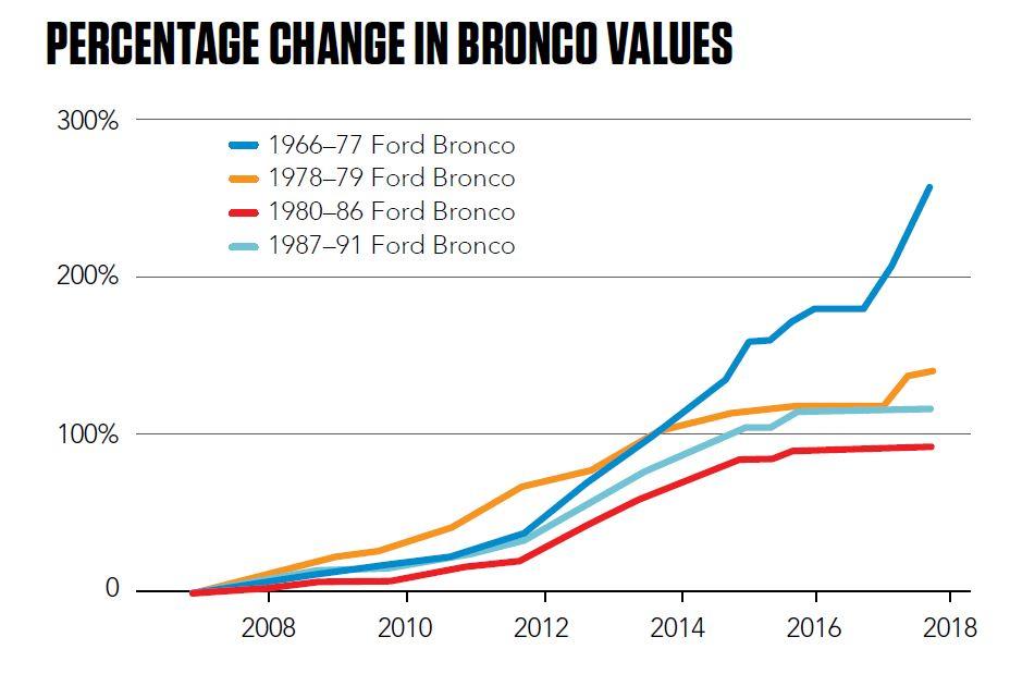 Percentage change in Bronco values