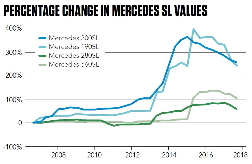Percentage change in Mercedes SL values
