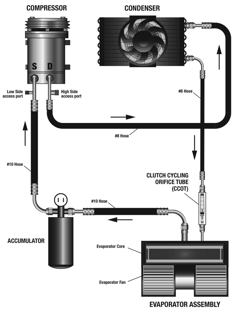 The layout of components in a system with an orifice tube instead of an expansion valve.