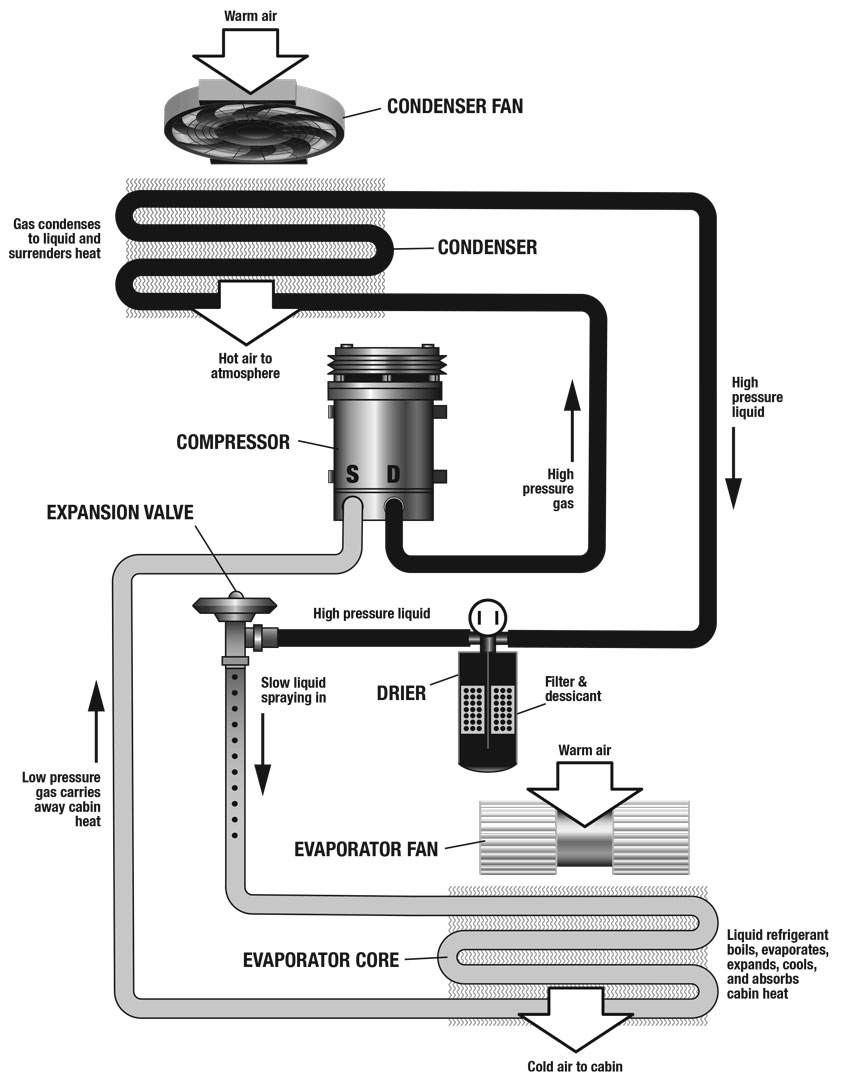 Heat transfer and cooling in an A/C system.