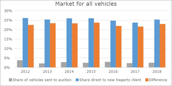 Market for all vehicles