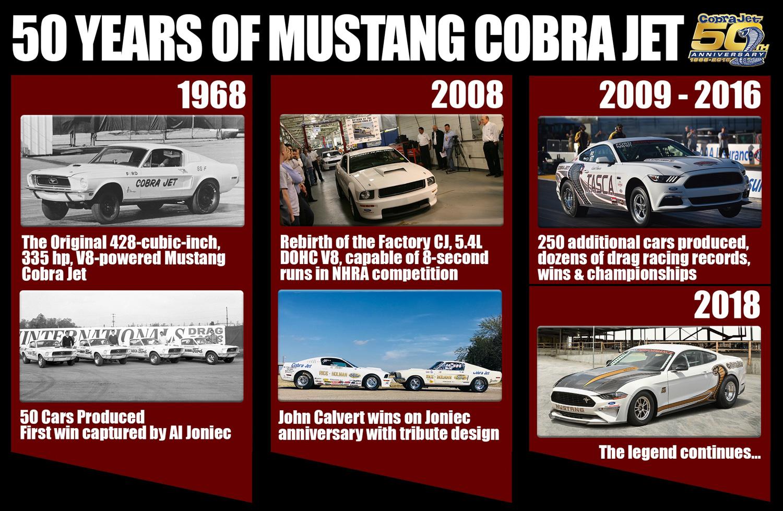 2018 Ford Mustang Cobra Jet history