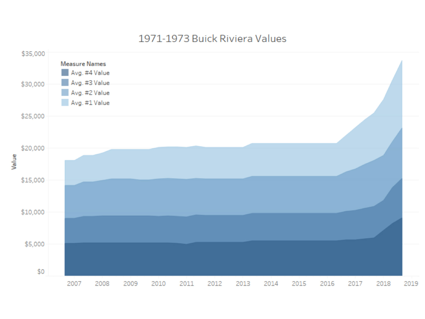 Buick Value chart