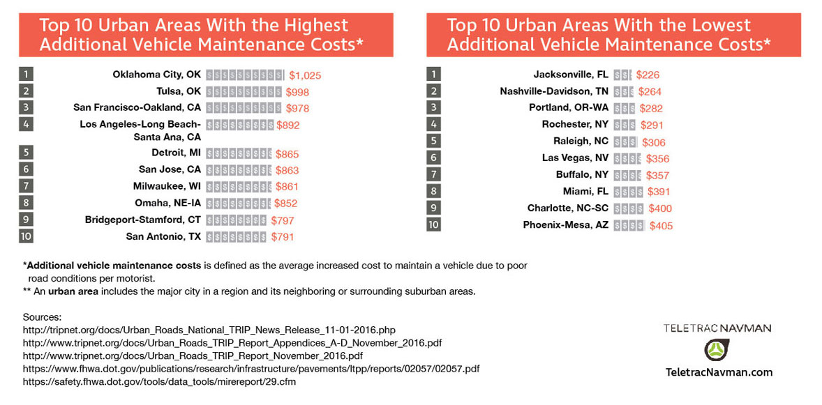 Urban areas with the highest and lowest road vehicle maintenance costs